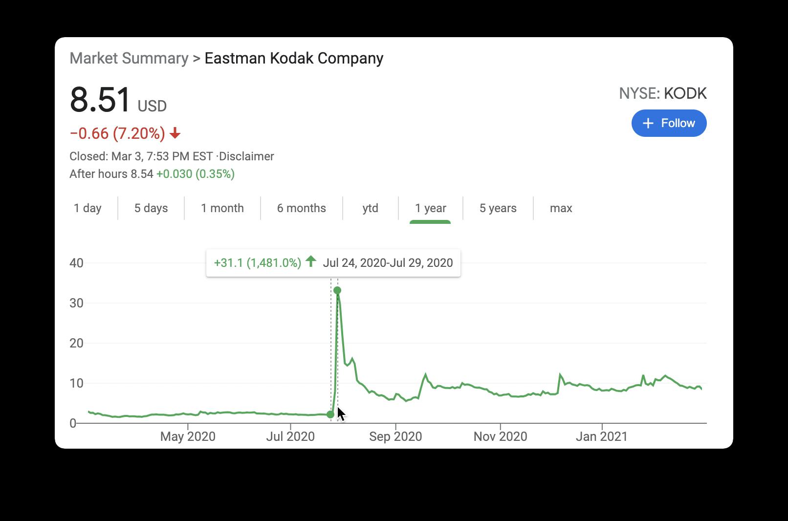 Kodak prices