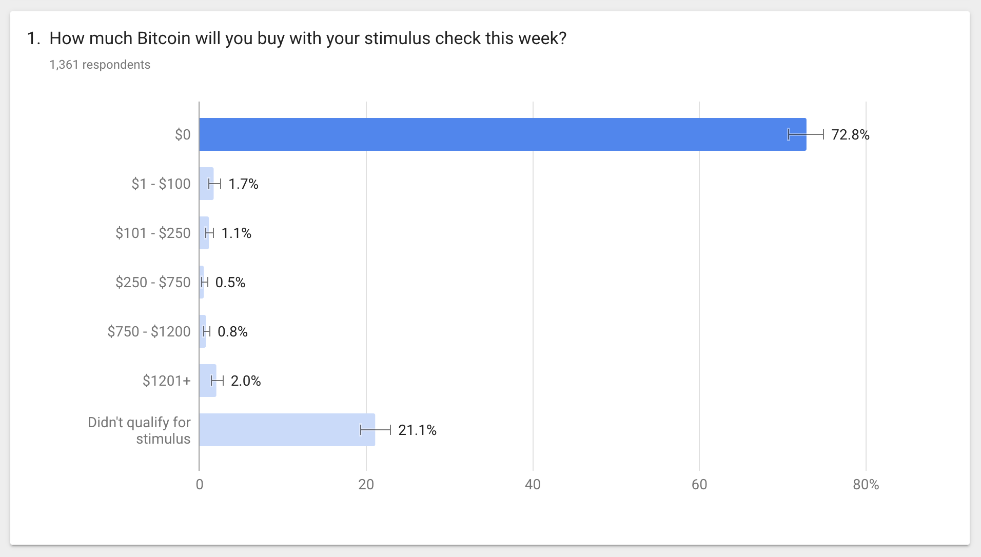Survey results as of 3/21